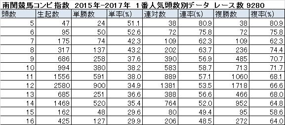 日刊コンピ指数 ランク1位馬 頭数別データ