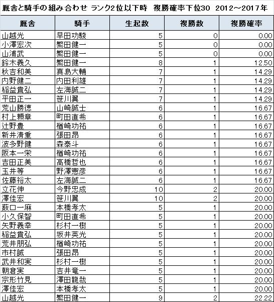 ンク2位以下の時に複勝確率が低い厩舎と騎手の組み合わせ