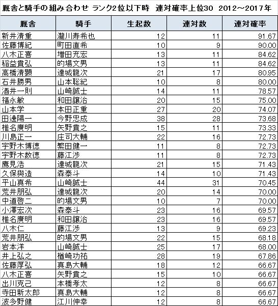 ランク2位以下の時に連対確率が高い厩舎と騎手の組み合わせ