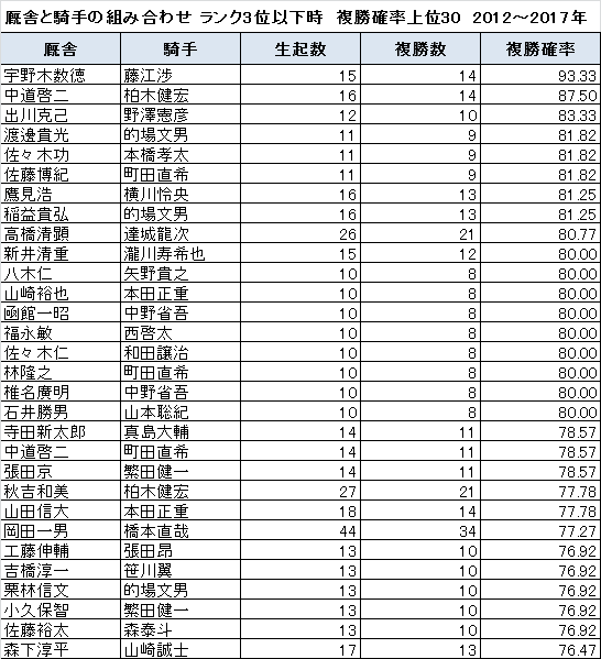 ランク3位以下の時に複勝確率が高い厩舎と騎手の組み合わせ