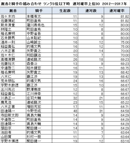 ランク3位以下の時に連対確率が高い厩舎と騎手の組み合わせ