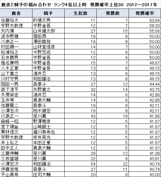 ランク4位以上の時に複勝確率が高い厩舎と騎手の組み合わせ