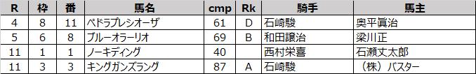 矢野義幸厩舎