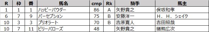 藤田輝信厩舎