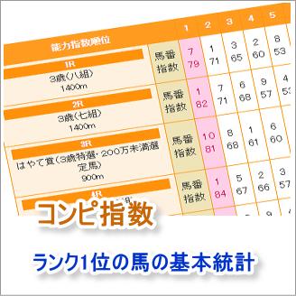 日刊コンピ指数 ランク1位の馬の基本統計